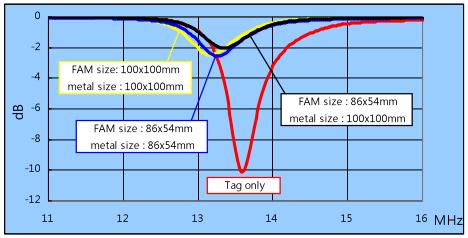 Crown Ferrite - Flexible Absorbent Material (FAM) 3 RFID